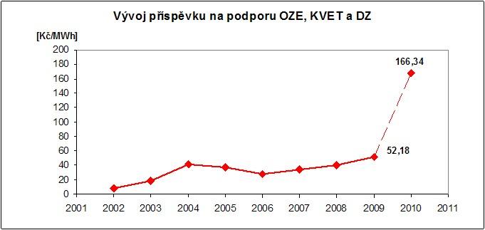 Finanční dopady podpory OZE, KVET a DZ do cen konečných zákazníků