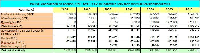 Pokrytí vícenákladů na podporu OZE, KVET a DZ za jednotlivé roky
