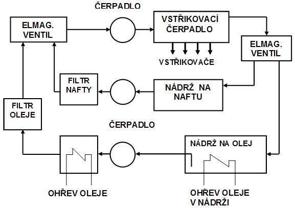 Palivové příslušenství vozidlového motoru na rostlinný olej a naftu