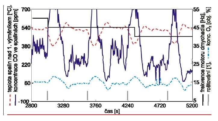 Ukázka emisních špiček CO po roštování