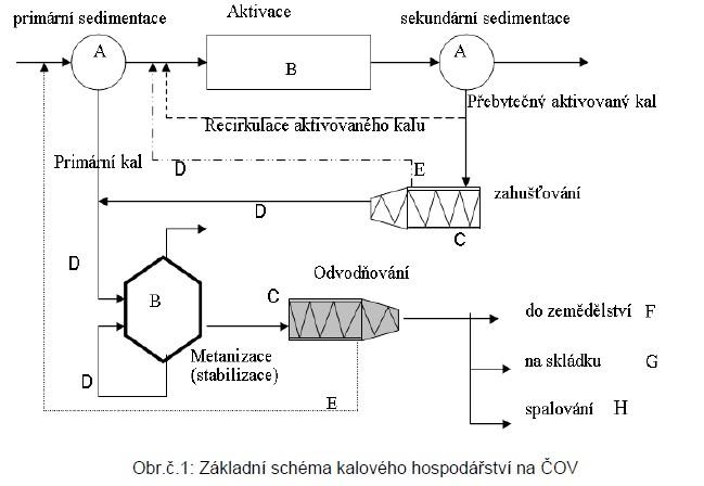 Základní schéma nakládání s kalem na ČOV