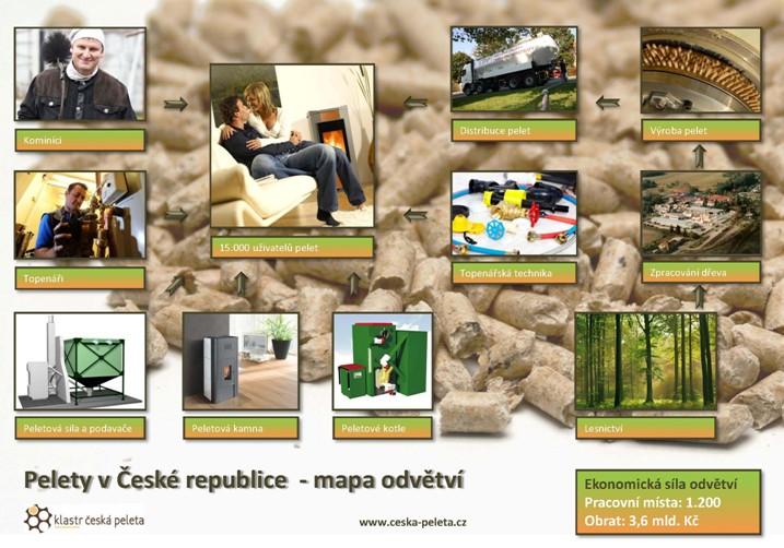 Mapa odvětví pelet