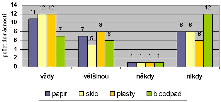 Frekvence třídění jednotlivých druhů odpadů