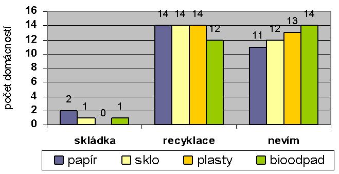 Nakládání s vytříděným odpadem