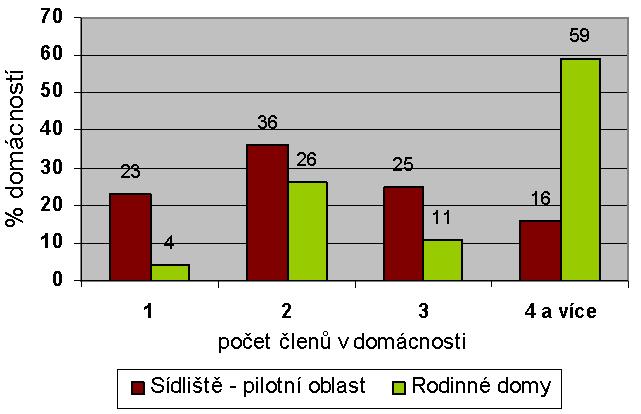 Počet členů domácnosti (%)