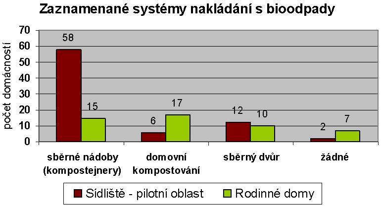 Zaznamenané systémy nakládání s bioodpady