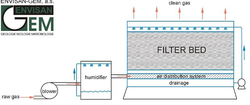 Schématický diagram typického systému využívající technologii ENVI-BIOF