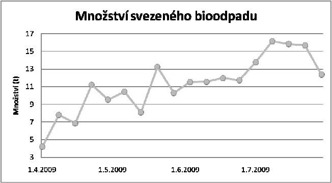 Vývoj množství svezeného bioodpadu v r. 2009