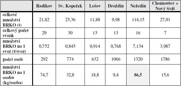 Údaje o množství BRKO svezeného z příslušné lokality v r. 2008