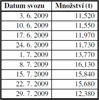Množství svezeného bioodpadu (t) v r. 2009 (ze všech lokalit v daném svozu)