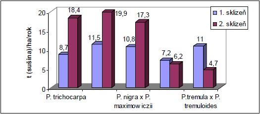 Roční výnosy některých odrůd energetických topolů