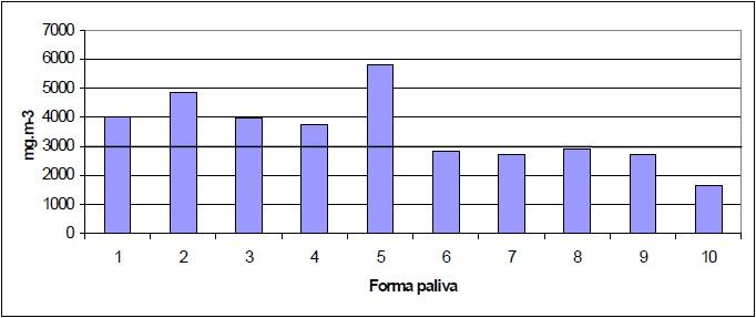 Průměrné hodnoty plynných emisí CO ve spalinách ověřovaných forem paliv na bázi dřeva při referenčním obsahu O2 = 13 %