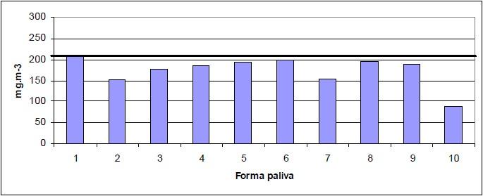 Průměrné hodnoty plynných emisí NOx ve spalinách ověřovaných paliv na bázi dřeva při referenčním obsahu O2 = 13 % měření mg.m-3