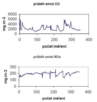 Průběh emisí CO a NOx při spalování briket – šrot ř 15 mm
