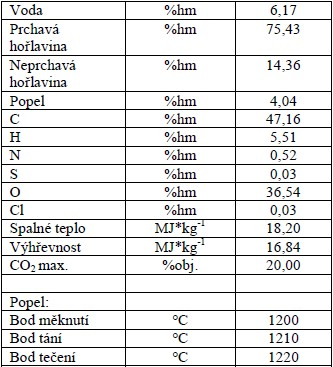 Palivo-energetické parametry topolového dřeva