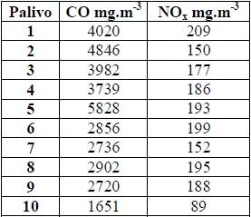 Výsledky provozního měření vybraných plynných emisí topných briket