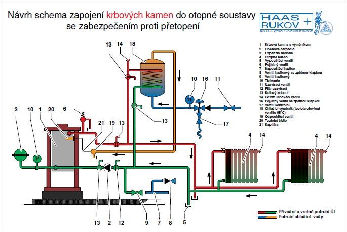 Možnost zapojení krbových kamen s teplovodním výměníkem do otopné soustavy se zabezpečením proti přetopení (zdroj: Haas+Sohn)