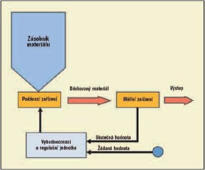 Schéma principu dopravy a dávkování biomasy