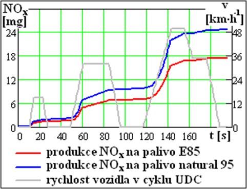 Produkce emisí NOX na palivo E85 a natural 95 v městském cyklu UDC