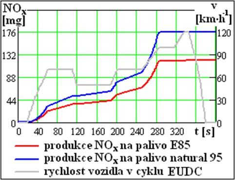 Produkce emisí NOX na palivo E85 a natural 95 v mimoměstském cyklu EUDC