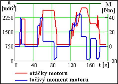 Průběh otáček a točivého momentu motoru v městském cyklu UDC