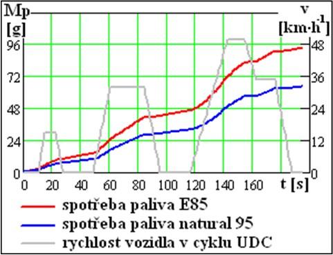 Spotřeba paliva E85 a benzínu natural 95 v městském cyklu UDC