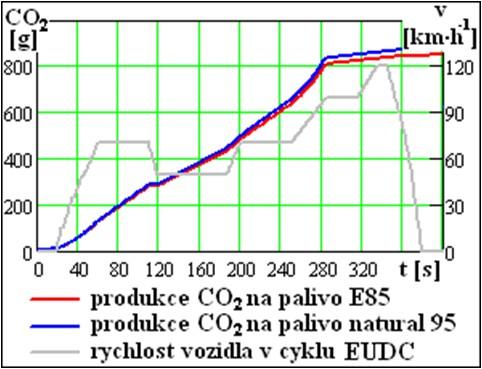 Produkce emisí CO2 na palivo E85 a natural 95 v mimoměstském cyklu EUDC