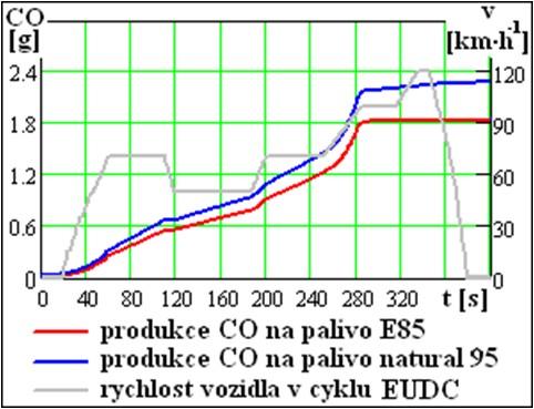 Produkce emisí CO na palivo E85 a natural 95 v mimoměstském cyklu EUDC
