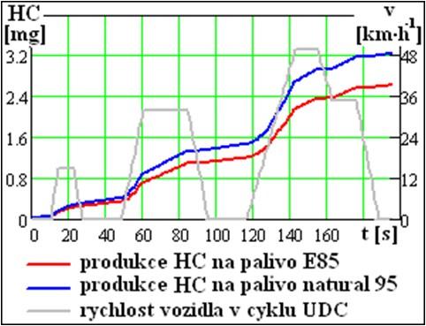 Produkce emisí HC na palivo E85 a natural 95 v městském cyklu UDC