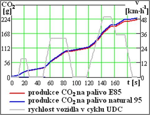 Produkce emisí CO2 na palivo E85 a natural 95 v městském cyklu UDC