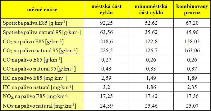 Výsledné měrné produkce jednotlivých složek emisí