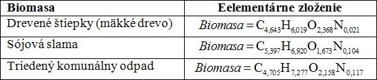 Elementárne zloženie vybraných typov biomasy
