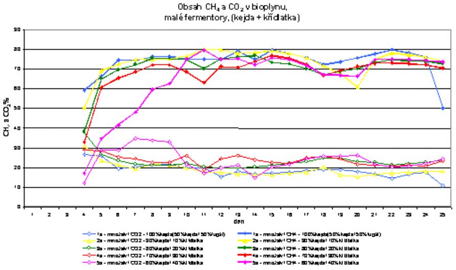 Obsah CH4 a CO2 v bioplynu z malých fermentorů - kejda + křídlatka