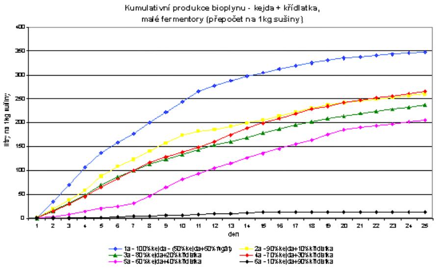 Kumulativní produkce bioplynu v malých fermentorech - kejda + křídlatka