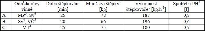 Výkonnost štěpkovače PEZZPLATO - 110MB a spotřeba paliva při štěpkování réví