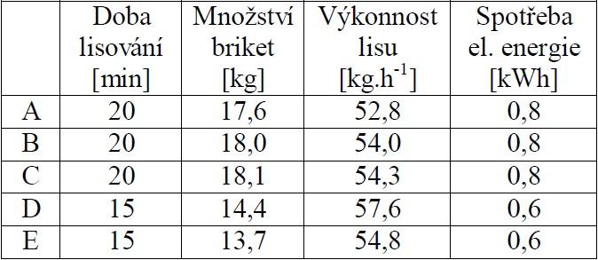 Výkonnost lisu Briklis HLS 70 a spotřeba elektrické energie při lisování briket z réví