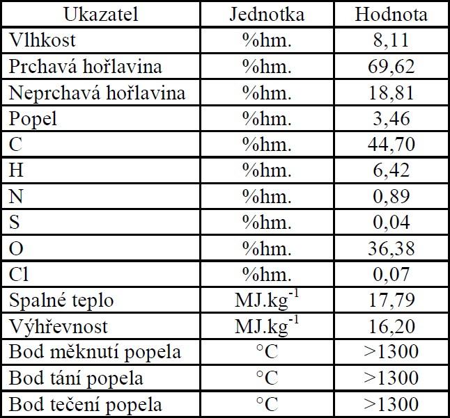 Energetické vlastnosti a chemické složení briket z réví