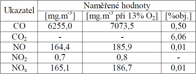 Průměrné koncentrace CO, CO2, NO a NO2 při spalování briket z vinného réví