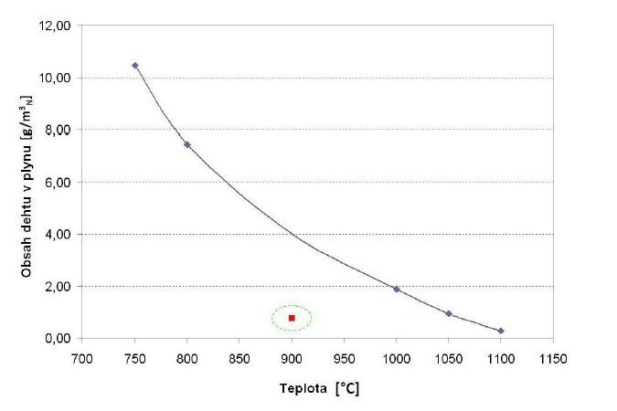 Závislost obsahu dehtu v plynu na zplyňovací teplotě