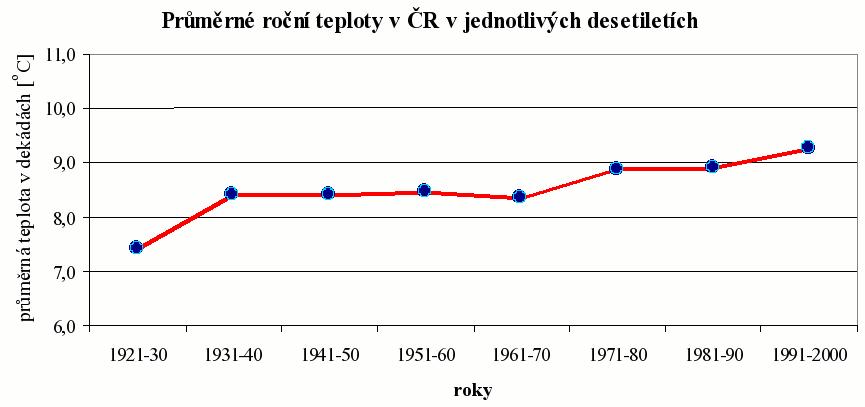 Průměrné roční teploty v ČR v jednotlivých desetiletích