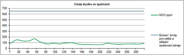 Účinnost spalování - emise versus normy: oxidy dusíku ve spalinách