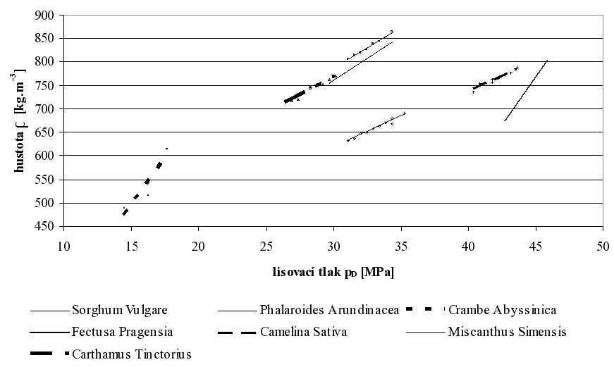 Závislost hustoty briket na lisovacím tlaku