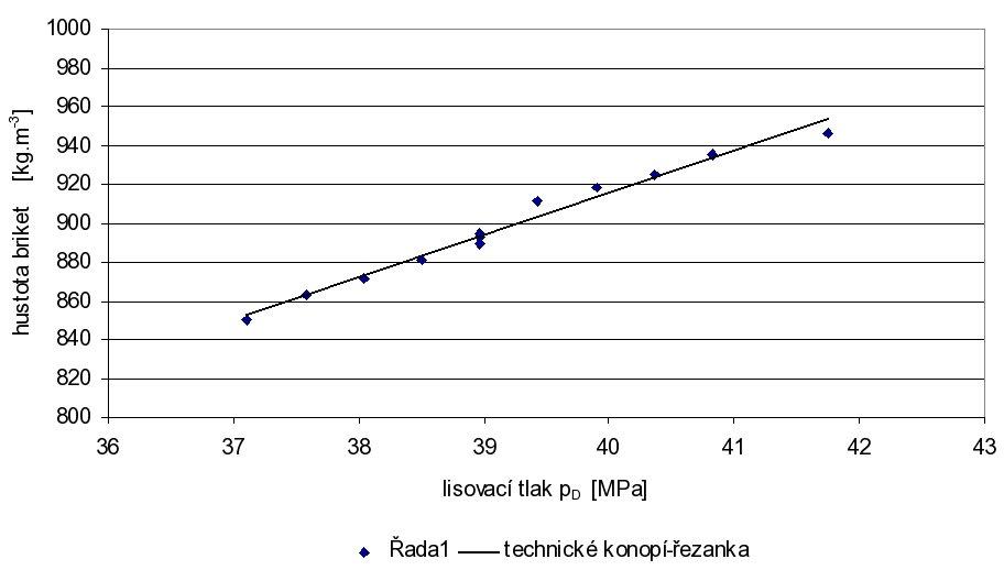 Závislost hustoty briket na velikosti lisovacího tlaku.