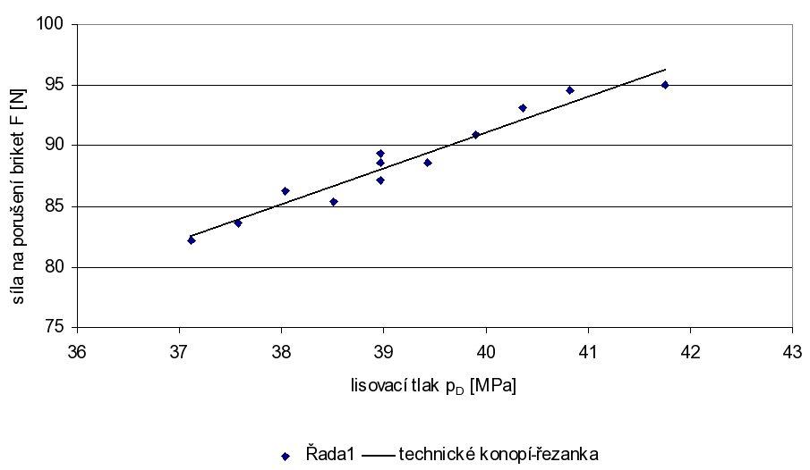 Závislost síly, která je potřebná na porušení briket v závislosti na velikosti lisovacího tlaku.