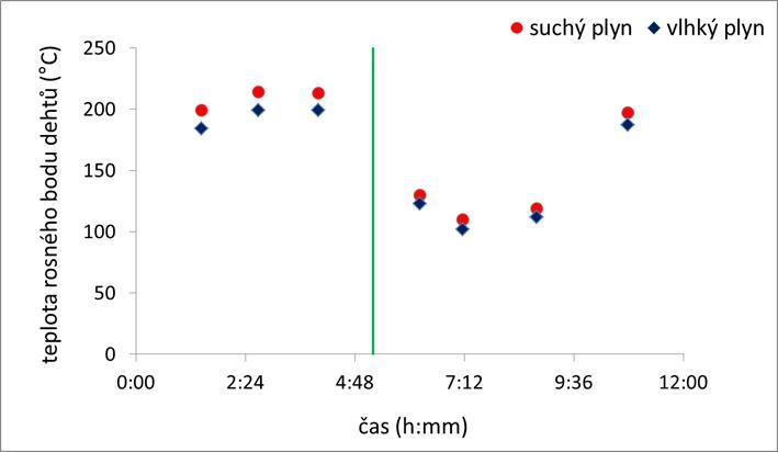 Vliv typu a množství materiálu fluidní vrstvy na teplotu rosného bodu dehtů v GP
