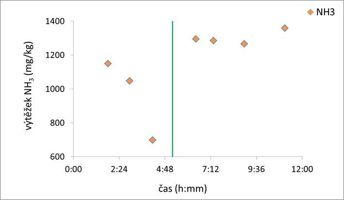 Vliv typu a množství materiálu fluidní vrstvy na výtěžek amoniaku v suchém GP