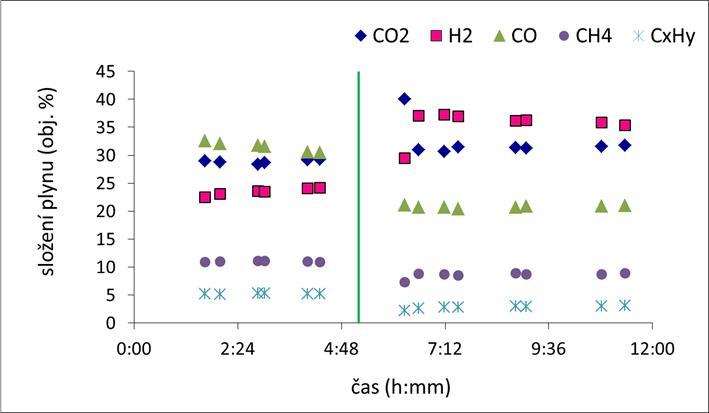 Vliv typu a množství materiálu fluidní vrstvy na koncentraci jednotlivých hlavních komponent suchého GP a sumy CxHy v suchém GP