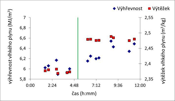 Vliv typu a množství materiálu fluidní vrstvy na výhřevnost a výtěžek vlhkého (surového) GP
