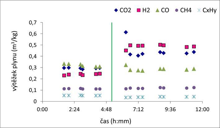 Vliv typu a množství materiálu fluidní vrstvy na výtěžek jednotlivých hlavních komponent suchého GP a sumy CxHy v suchém GP