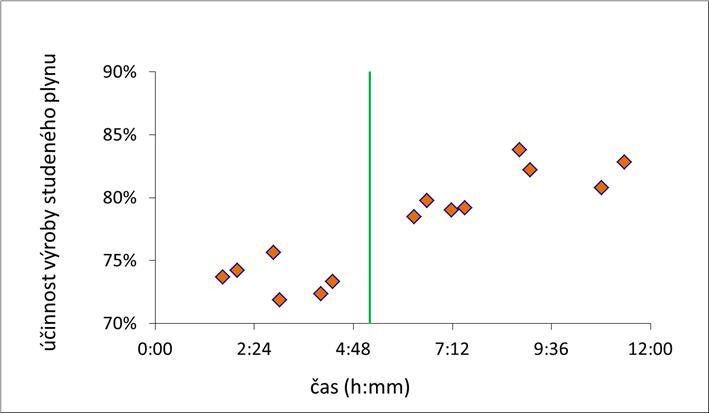 Vliv typu a množství materiálu fluidní vrstvy na účinnost výroby chladného (studeného) plynu
